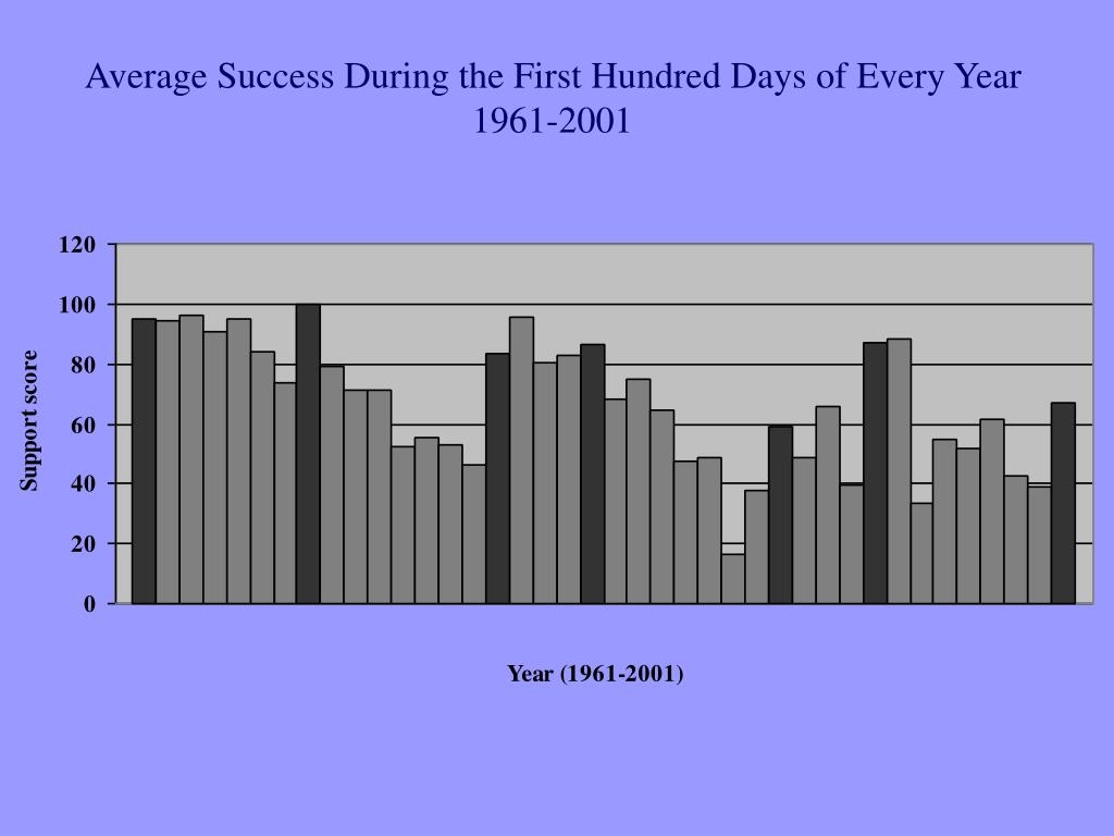 Average Success During the First Hundred Days of Every Year 1961-2001