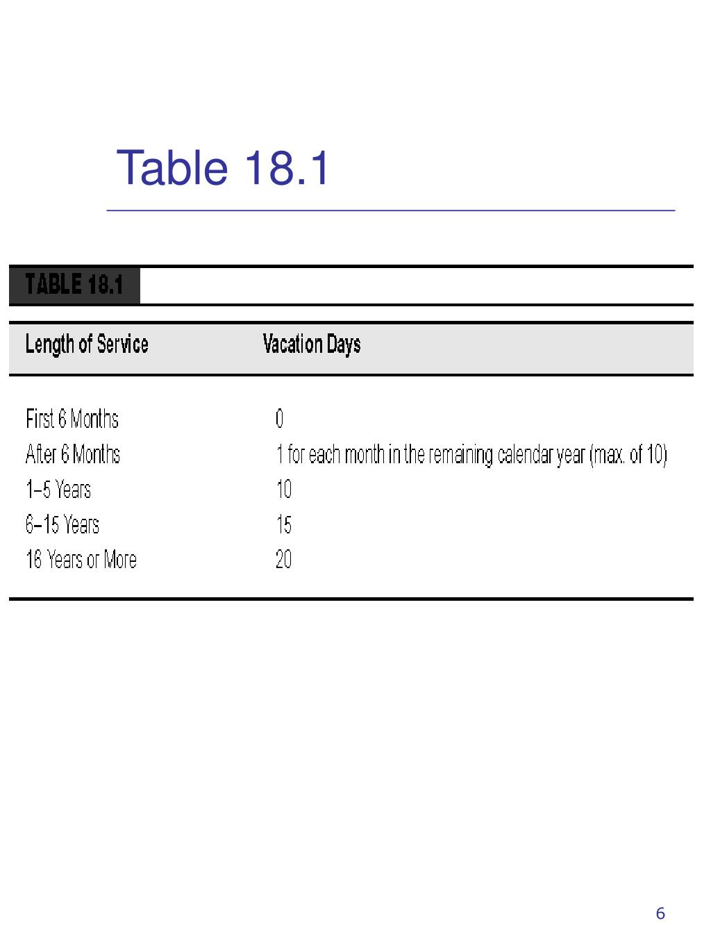 Table 18.1