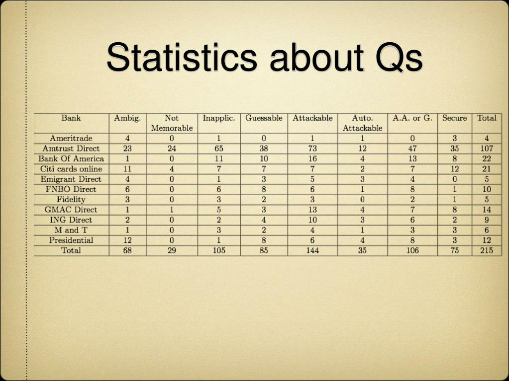 Statistics about Qs