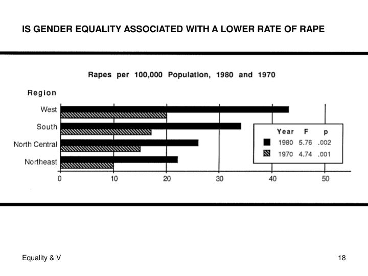 IS GENDER EQUALITY ASSOCIATED WITH A LOWER RATE OF RAPE