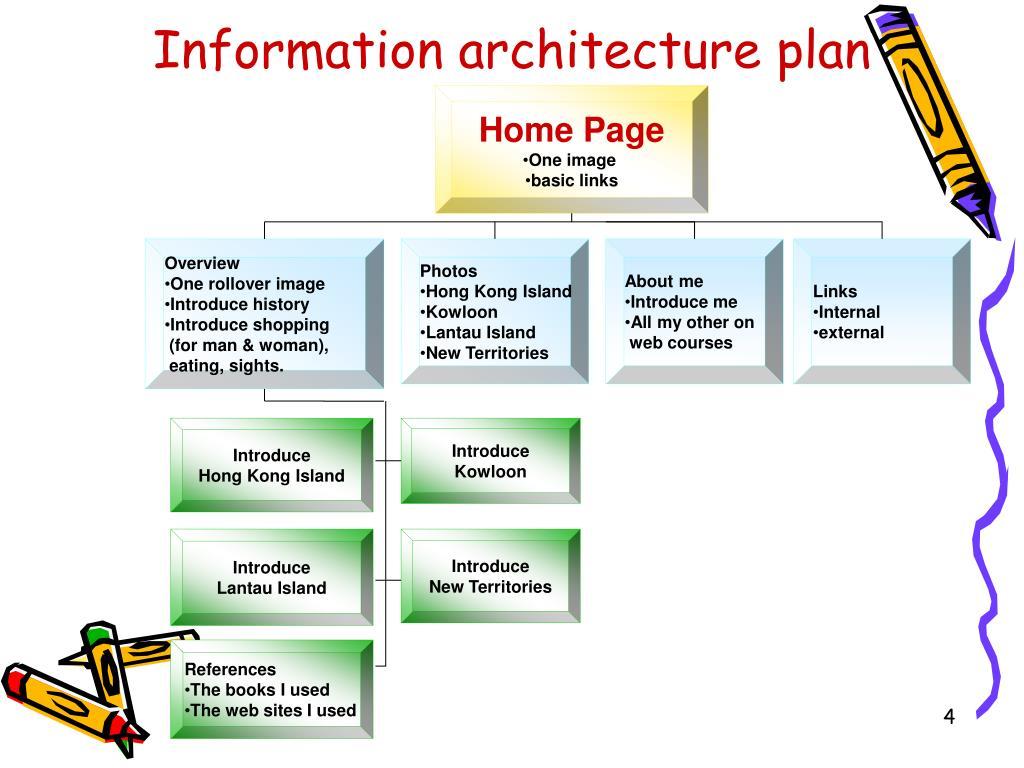 Information architecture plan