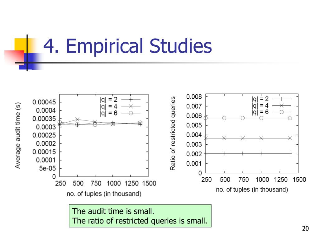 4. Empirical Studies