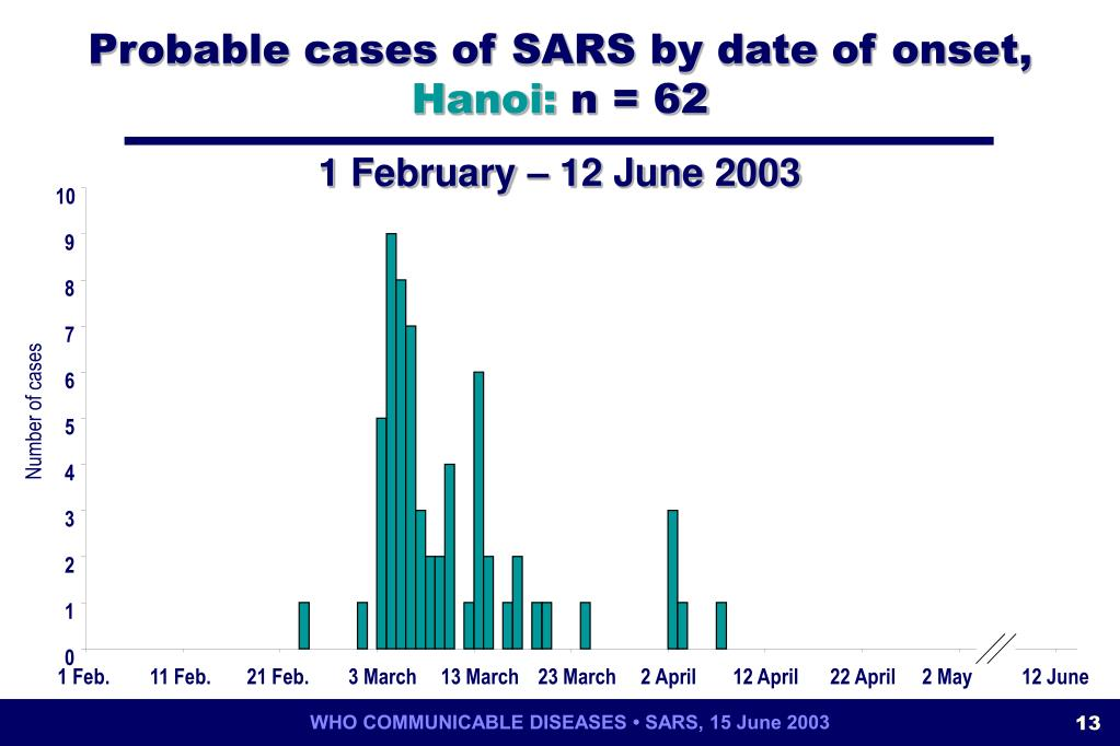 Probable cases of SARS by date of onset,