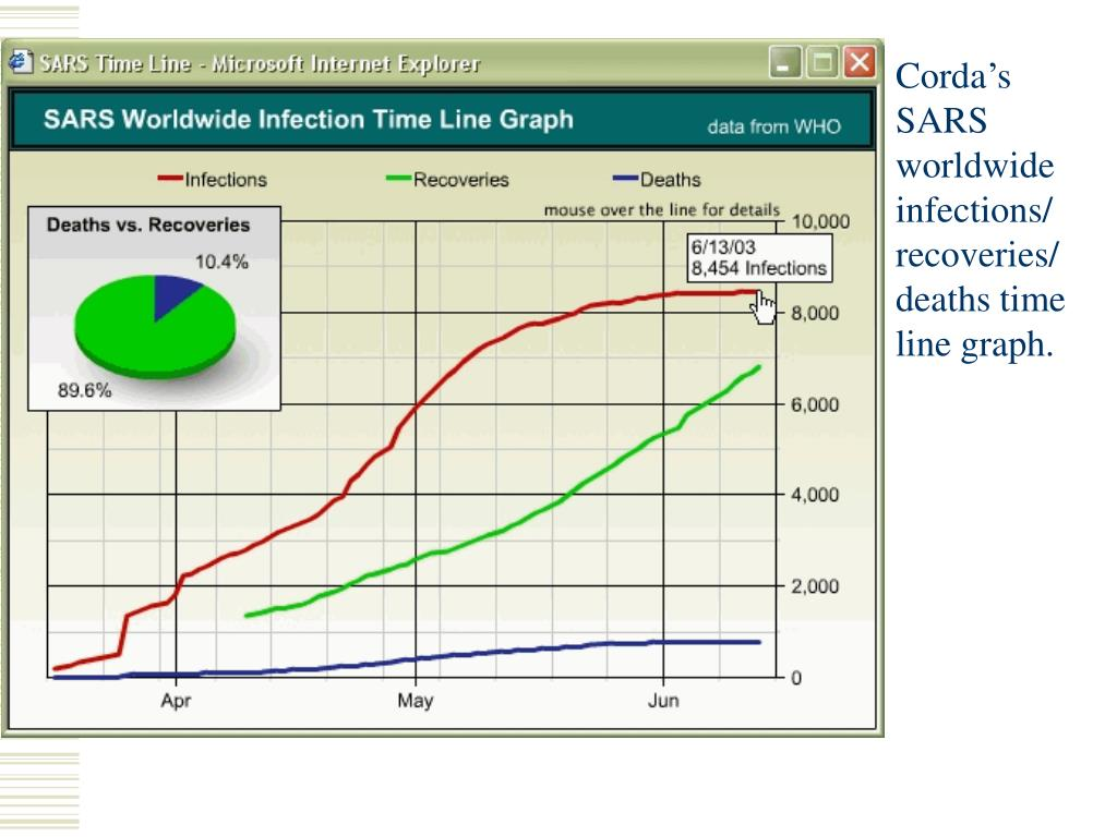 Corda's SARS worldwide infections/ recoveries/ deaths time line graph.