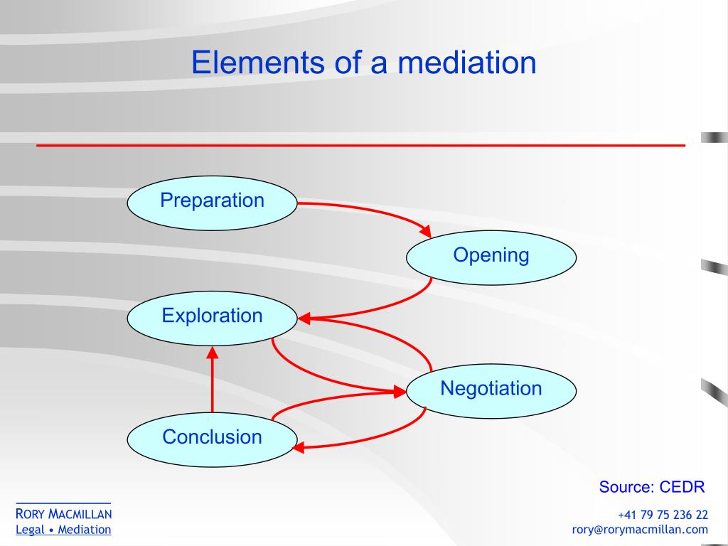 Elements of a mediation