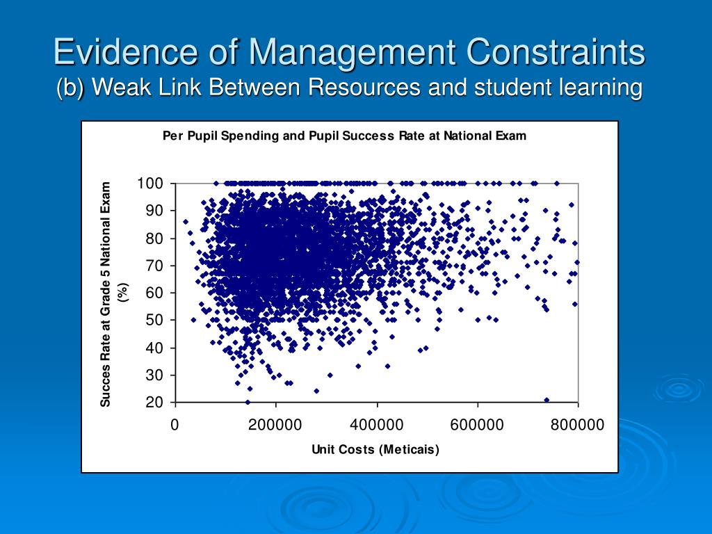Evidence of Management Constraints
