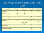 overview of the actors and their tools