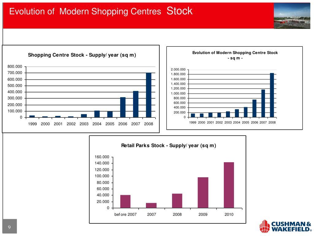Evolution of  Modern Shopping Centres