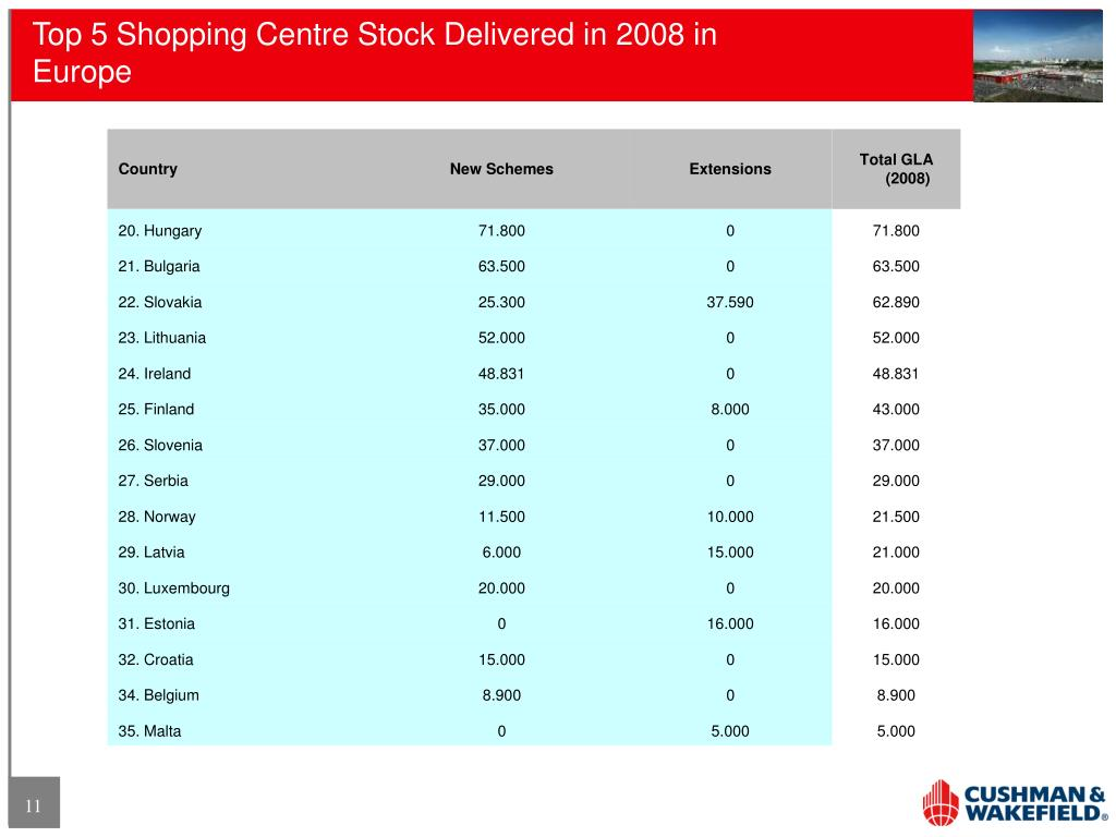Top 5 Shopping Centre Stock Delivered in 2008 in Europe