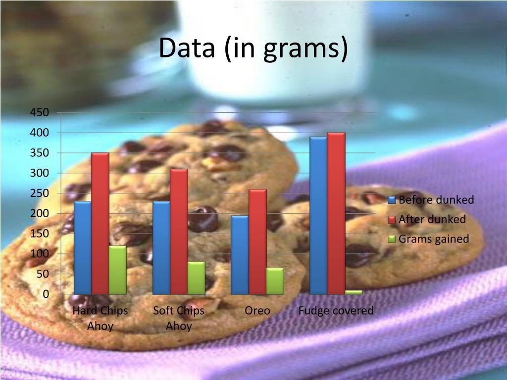 Data (in grams)