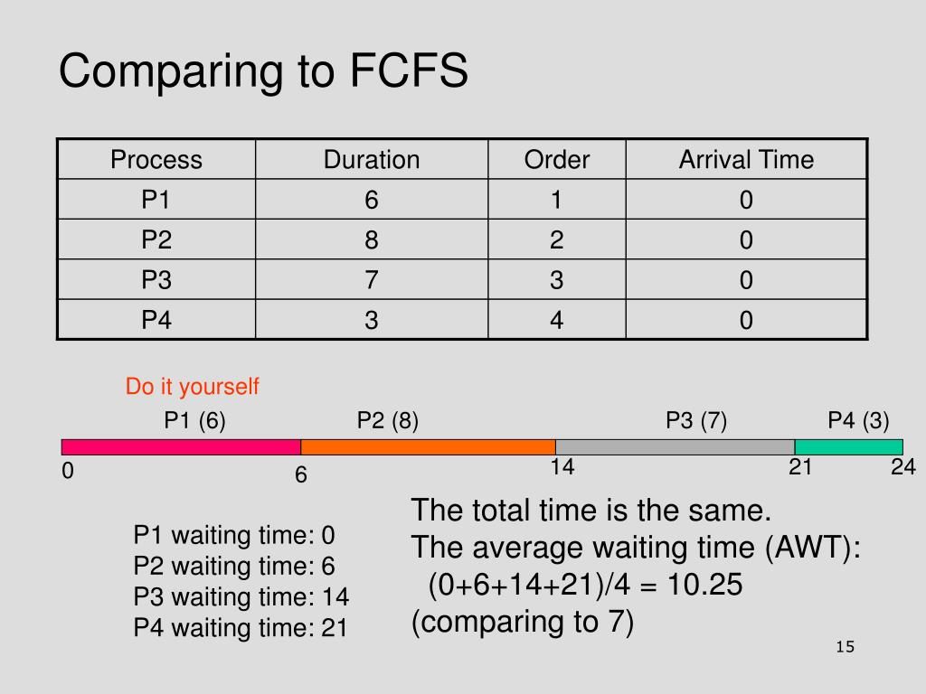 Comparing to FCFS