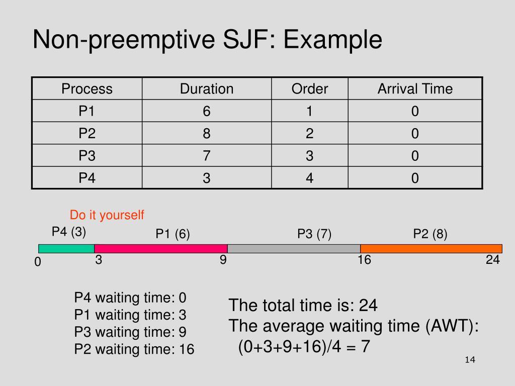 Non-preemptive SJF: Example