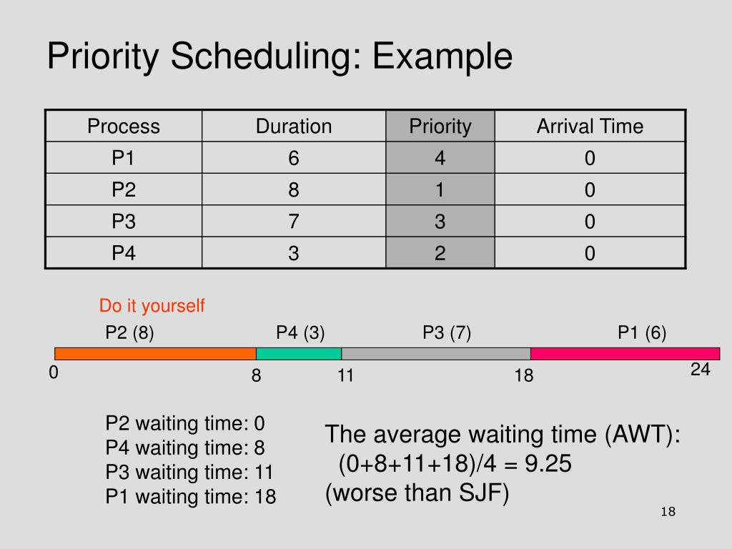 Priority Scheduling: Example