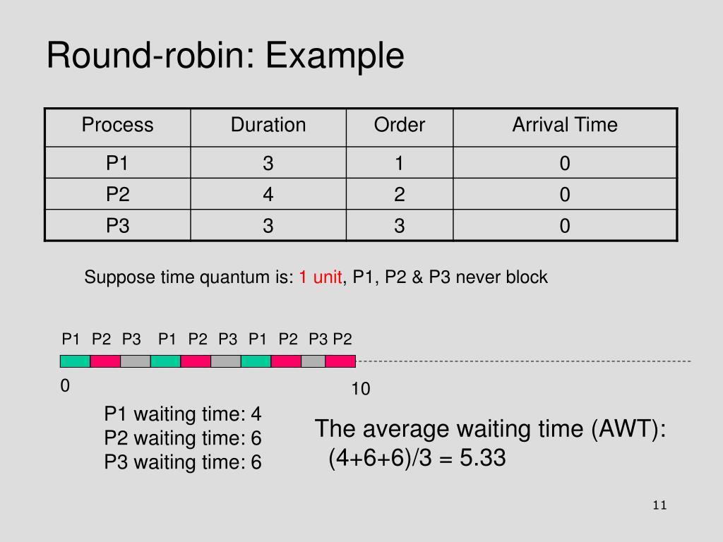 Round-robin: Example