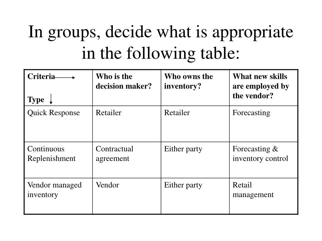 In groups, decide what is appropriate in the following table: