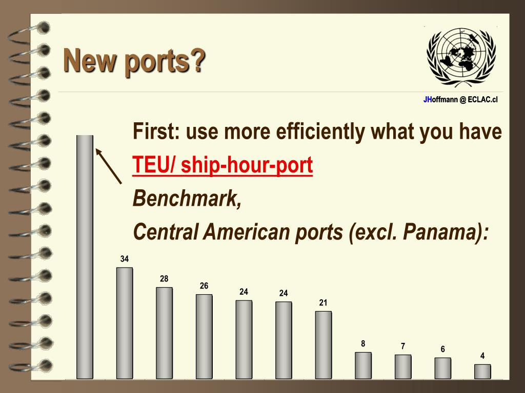 New ports?