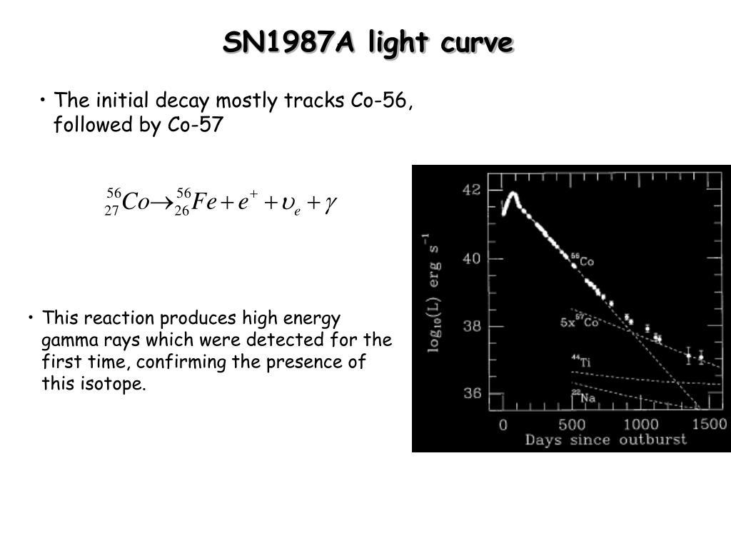 SN1987A light curve