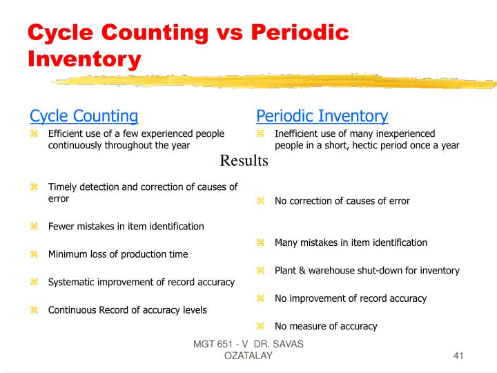 Cycle Counting