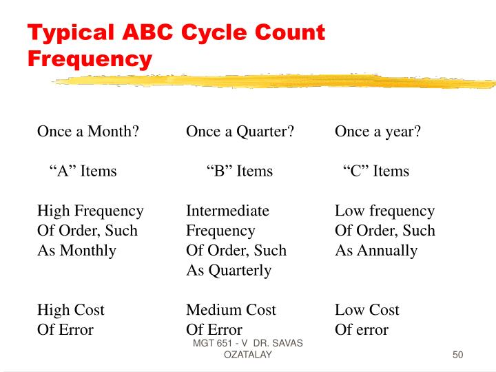 Typical ABC Cycle Count Frequency