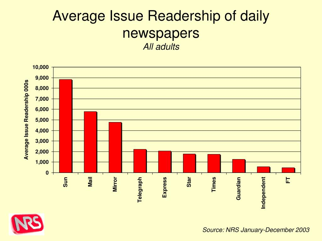 Average Issue Readership of daily newspapers