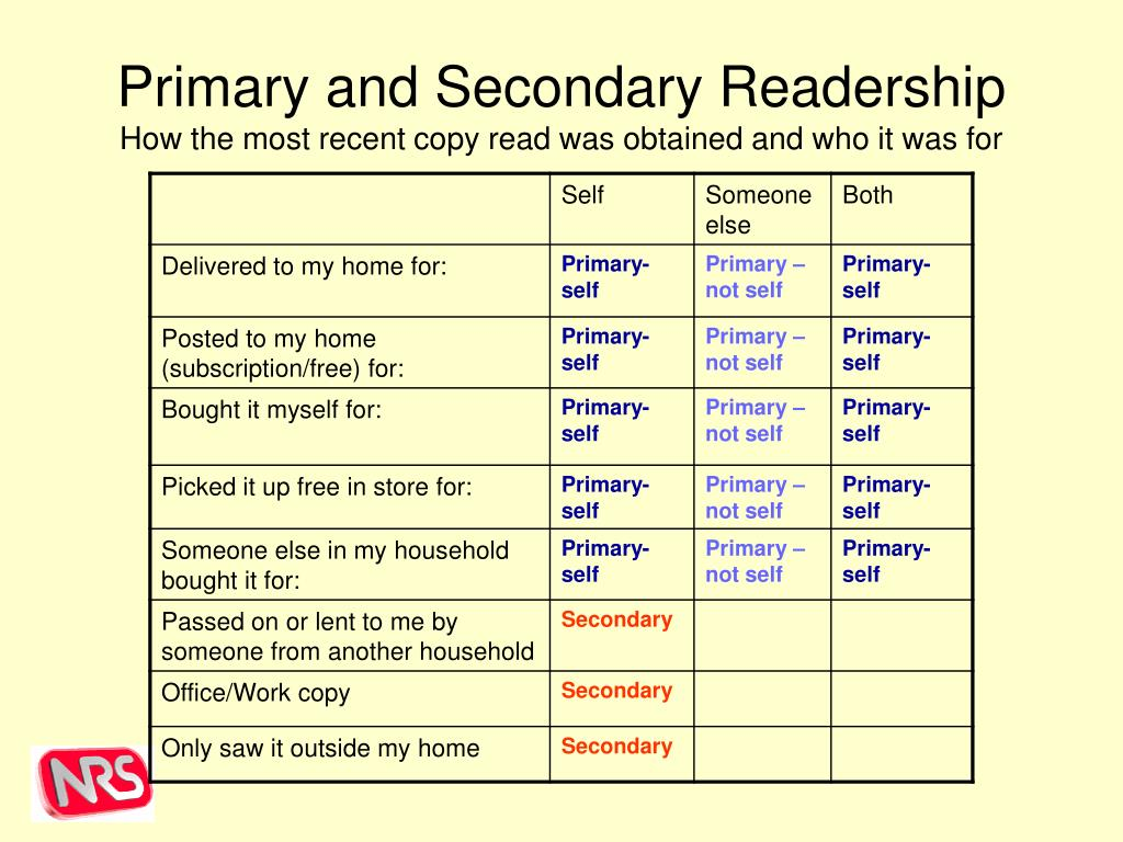 Primary and Secondary Readership