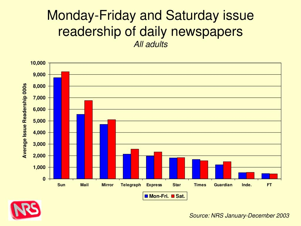 Monday-Friday and Saturday issue readership of daily newspapers