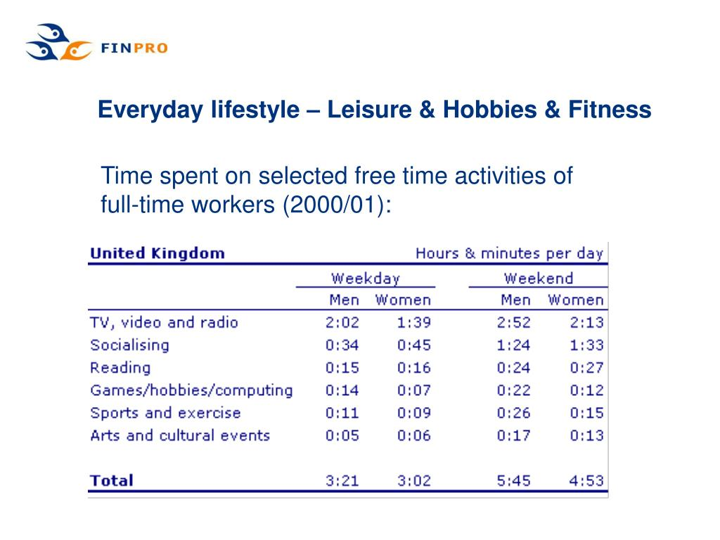 Everyday lifestyle – Leisure & Hobbies & Fitness