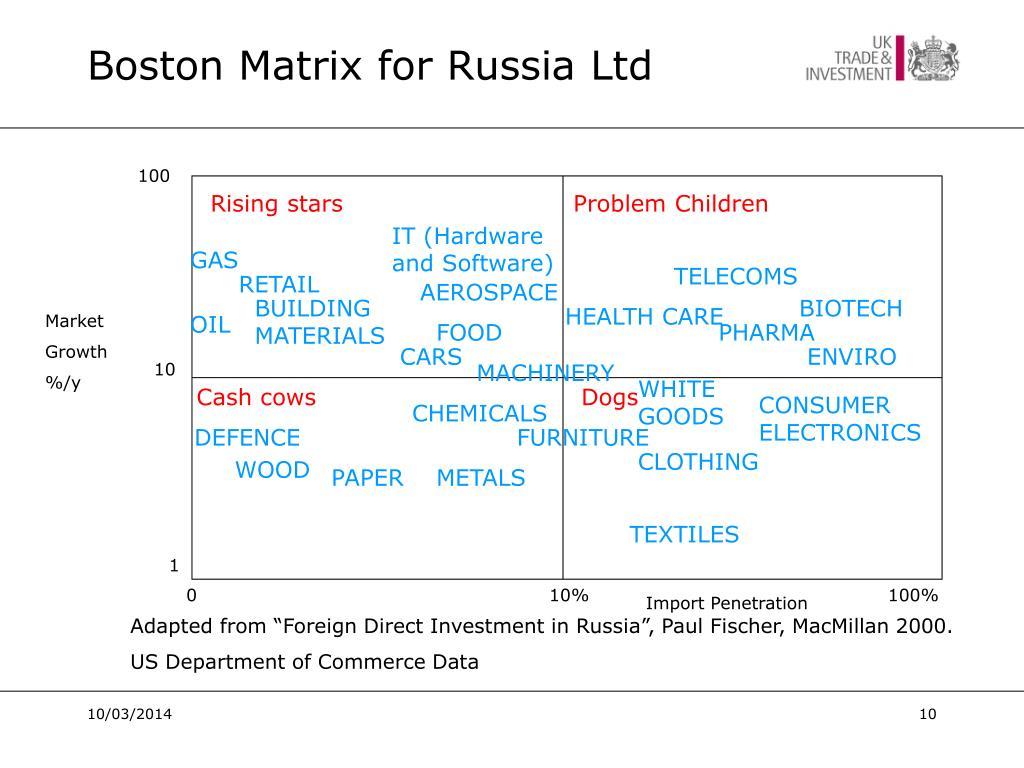 Boston Matrix for Russia Ltd