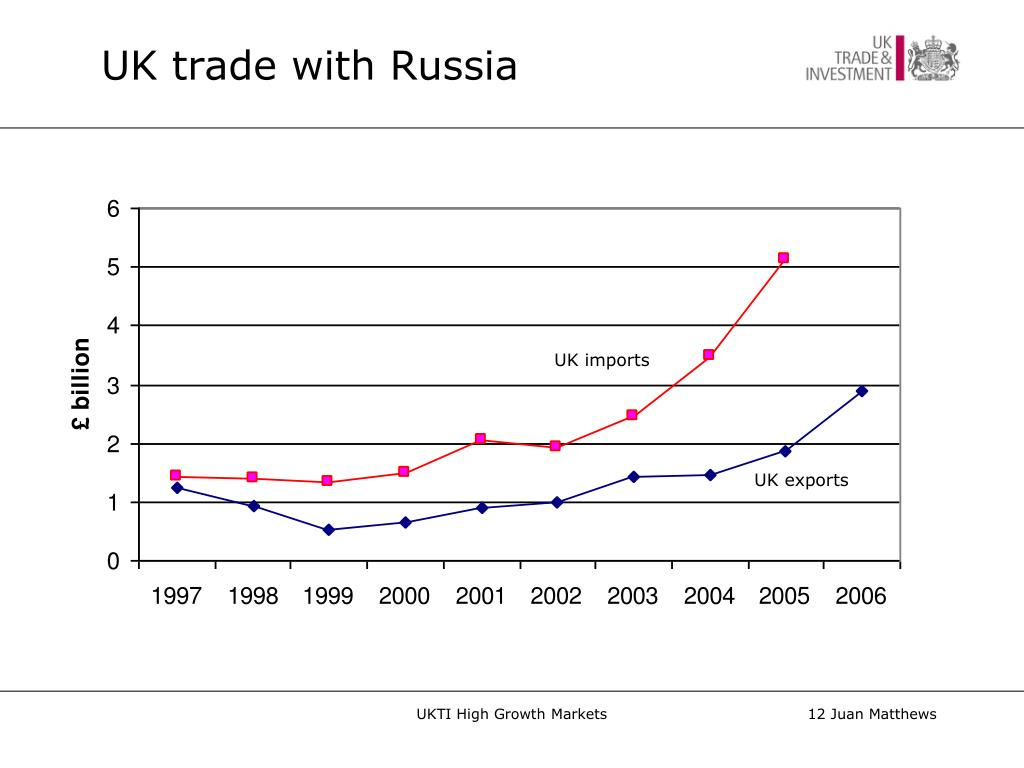 UK trade with Russia