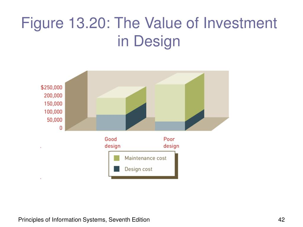 Figure 13.20: The Value of Investment in Design