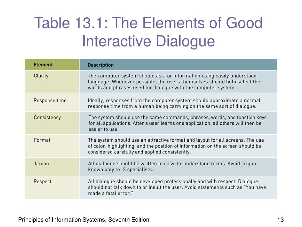 Table 13.1: The Elements of Good Interactive Dialogue