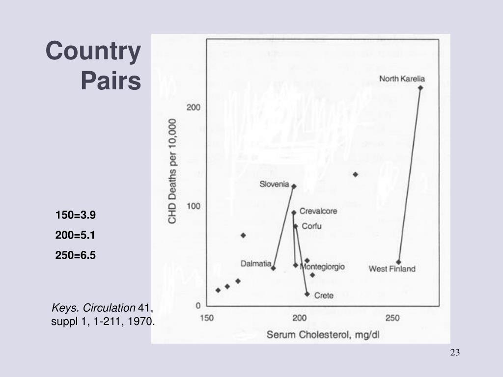 Country Pairs