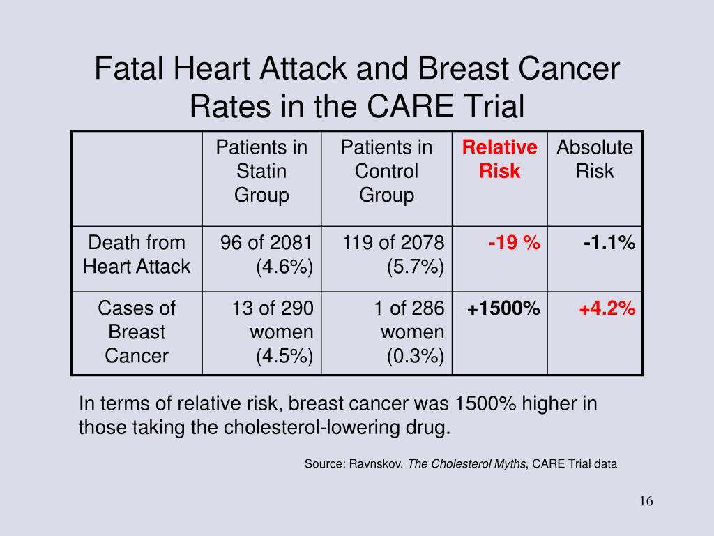 Fatal Heart Attack and Breast Cancer Rates in the CARE Trial