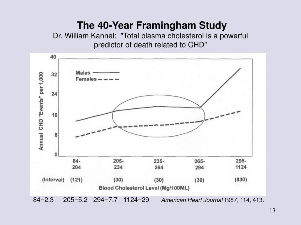The 40-Year Framingham Study