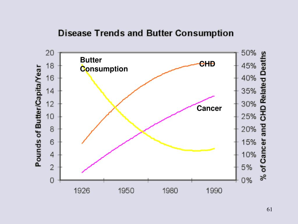 Butter Consumption