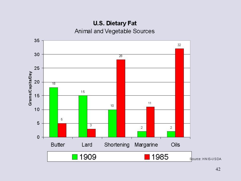 US Dietary Fat