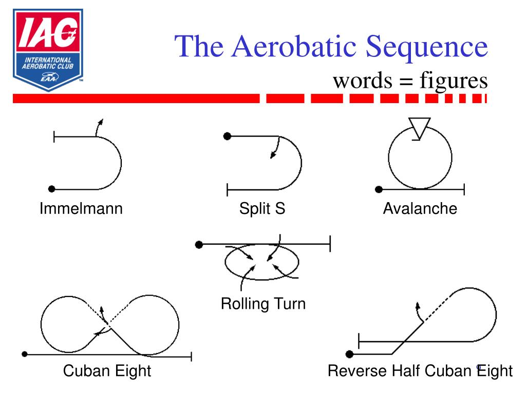 The Aerobatic Sequence