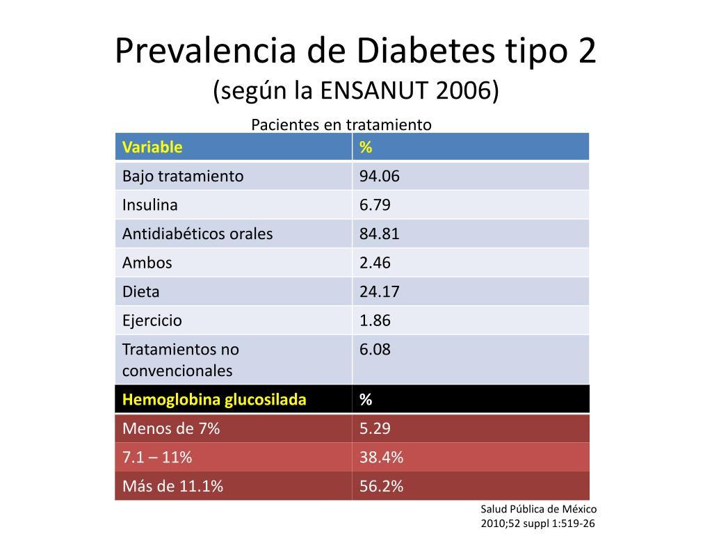 Prevalencia de Diabetes tipo 2
