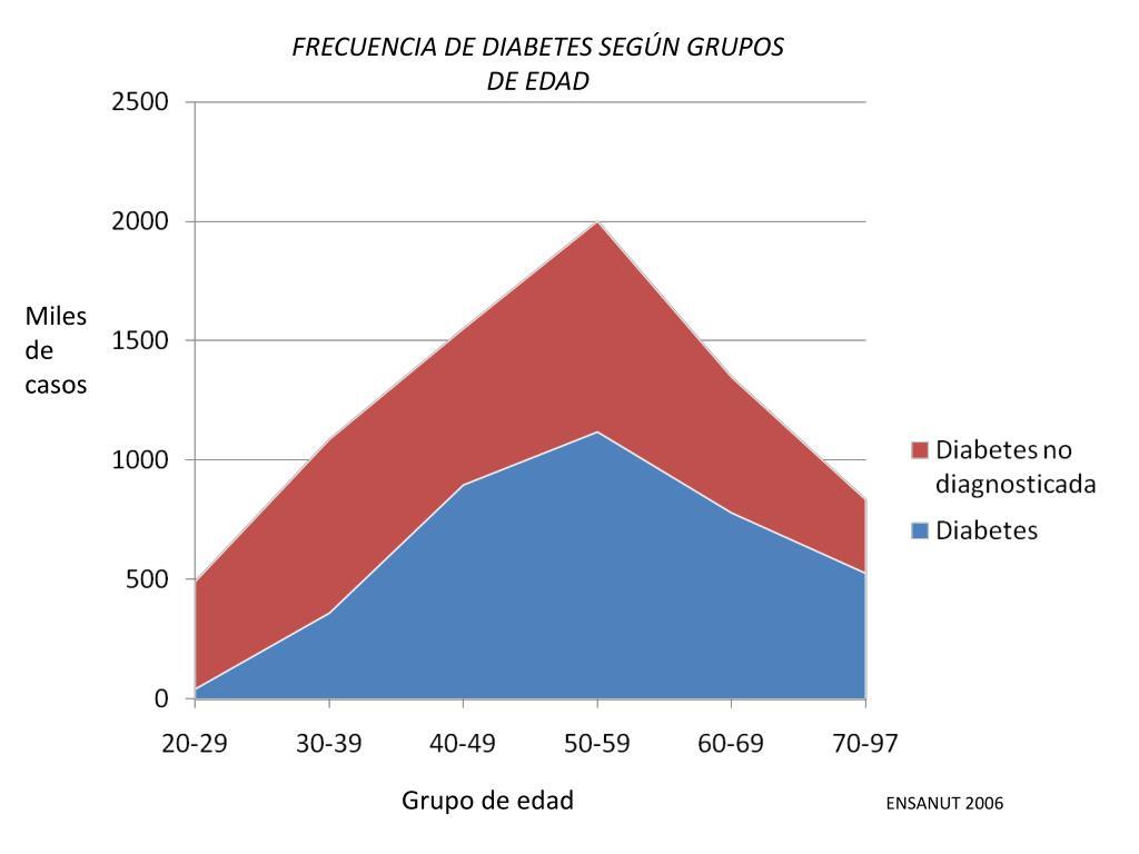 FRECUENCIA DE DIABETES SEGÚN GRUPOS DE EDAD