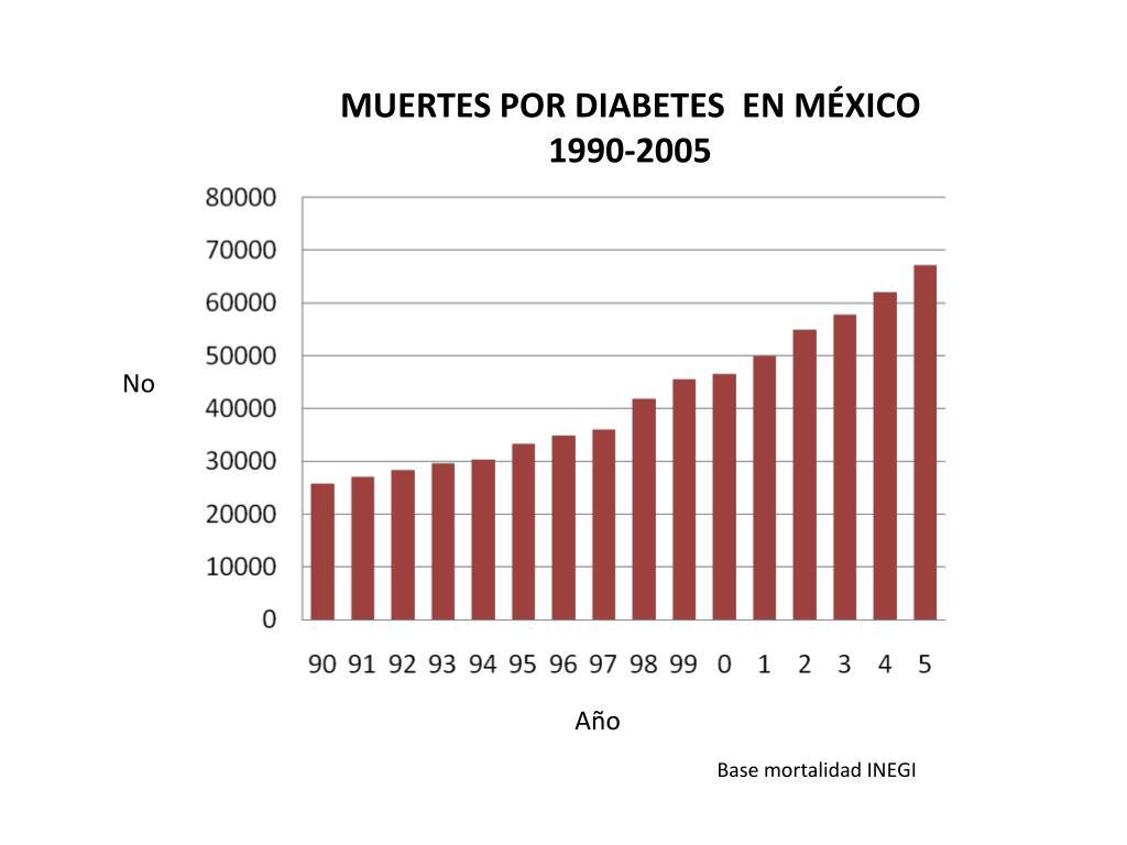MUERTES POR DIABETES  EN MÉXICO 1990-2005