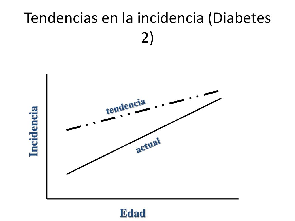 Tendencias en la incidencia (Diabetes 2)