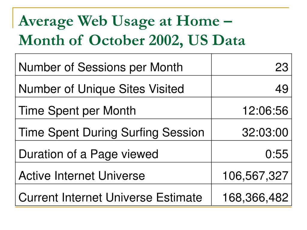 Average Web Usage at Home –