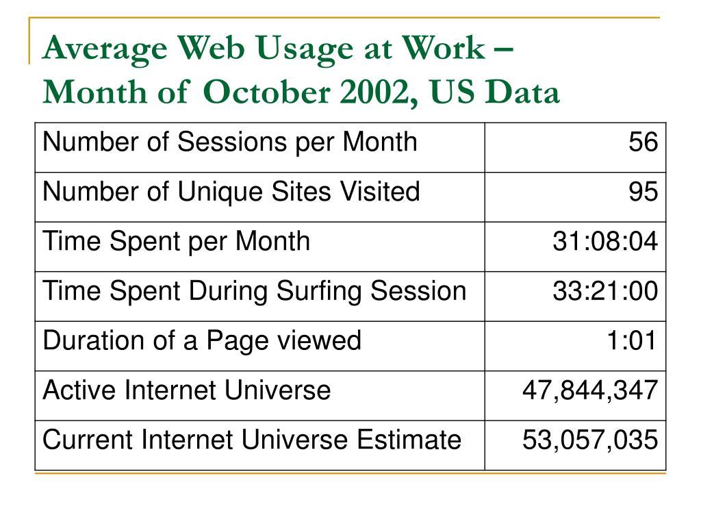 Average Web Usage at Work –