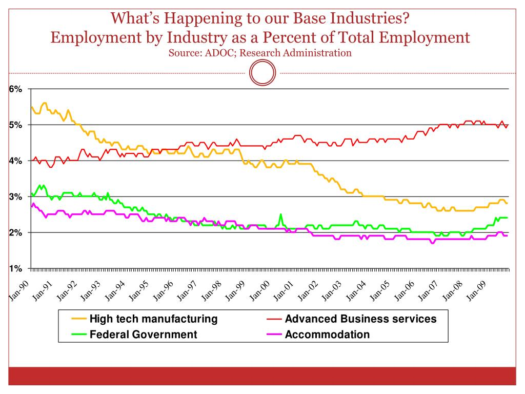 What's Happening to our Base Industries?