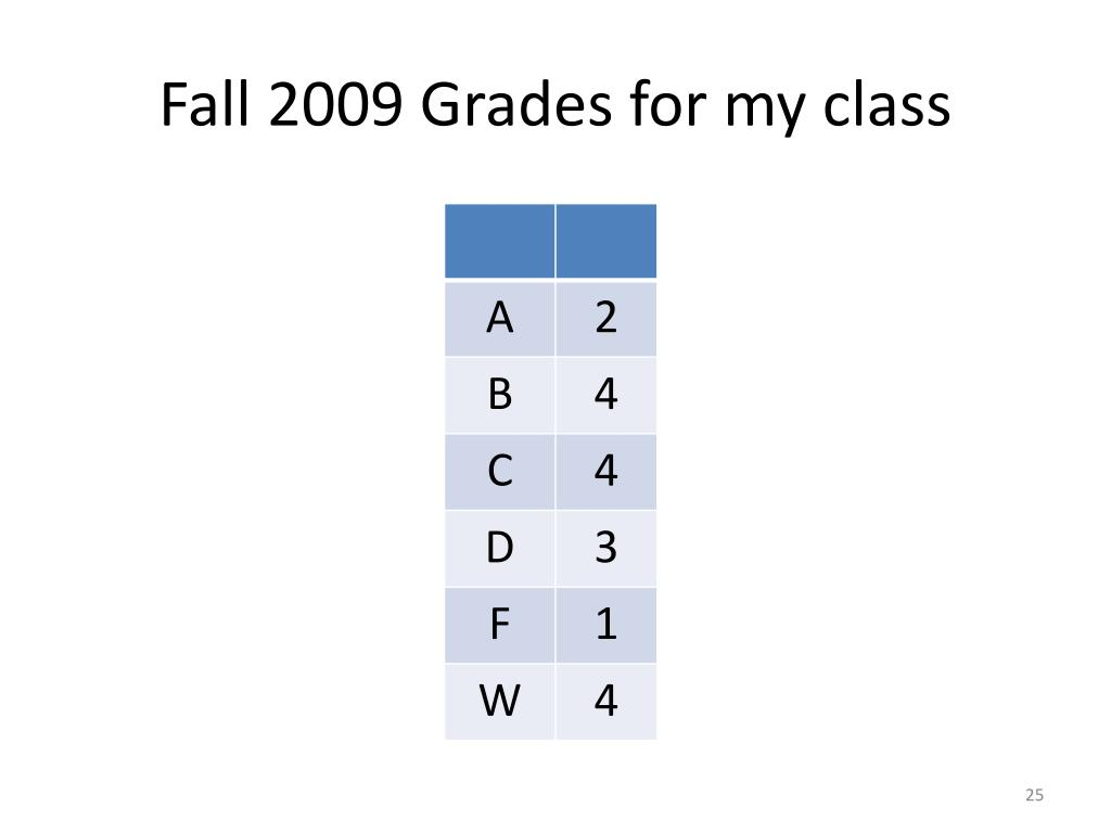 Fall 2009 Grades for my class