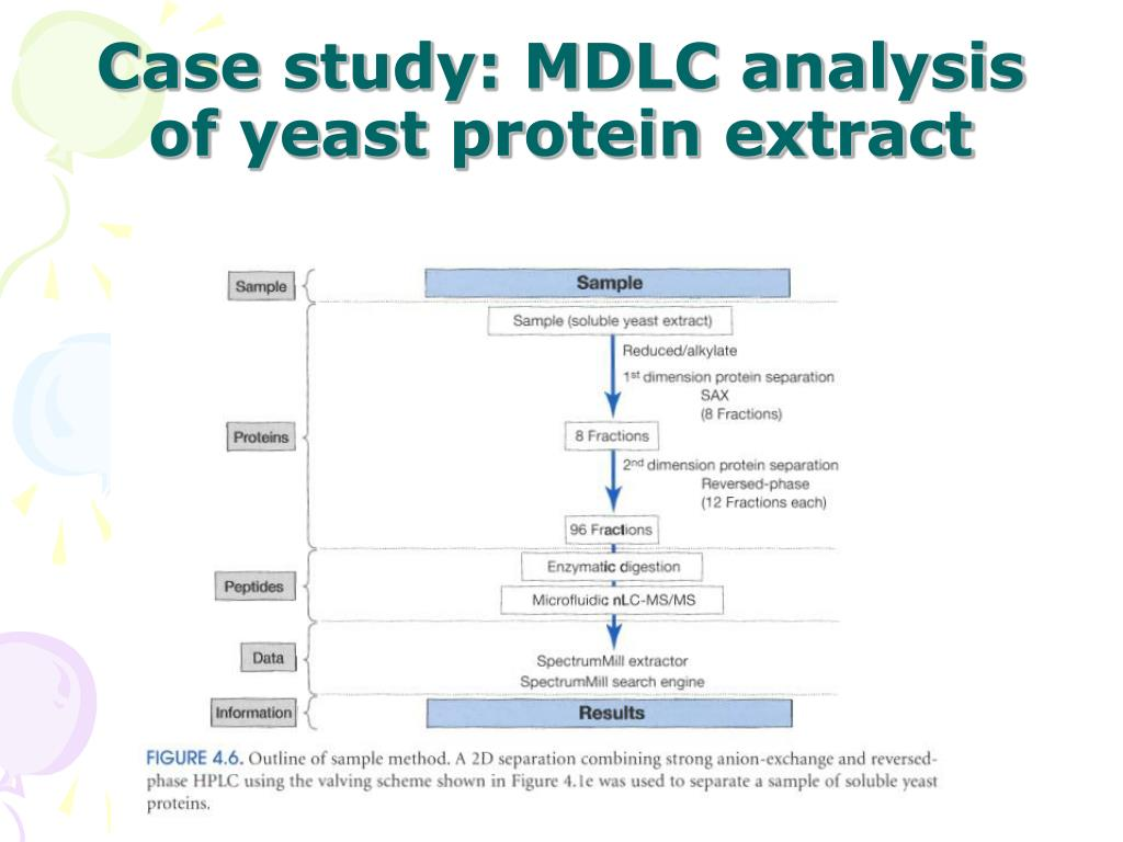 Case study: MDLC analysis of yeast protein extract