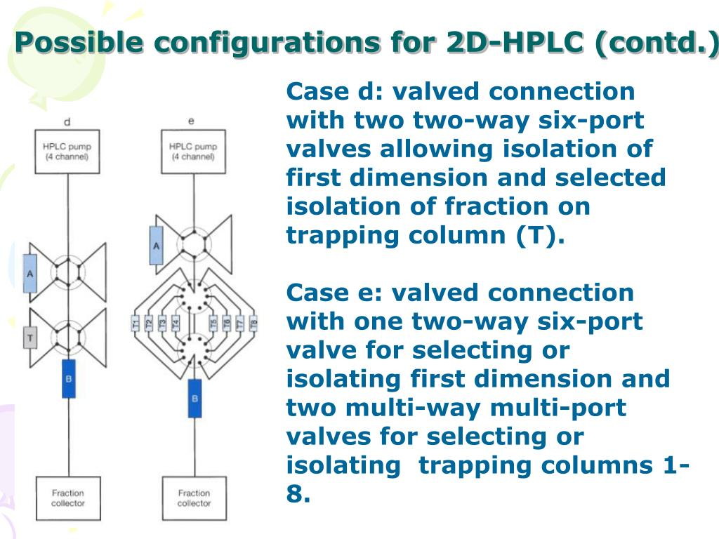 Possible configurations for 2D-HPLC (contd.)