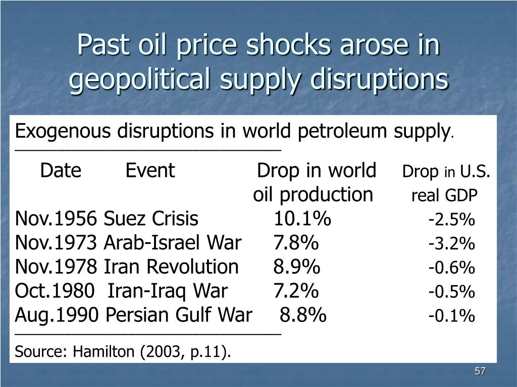 Past oil price shocks arose in geopolitical supply disruptions