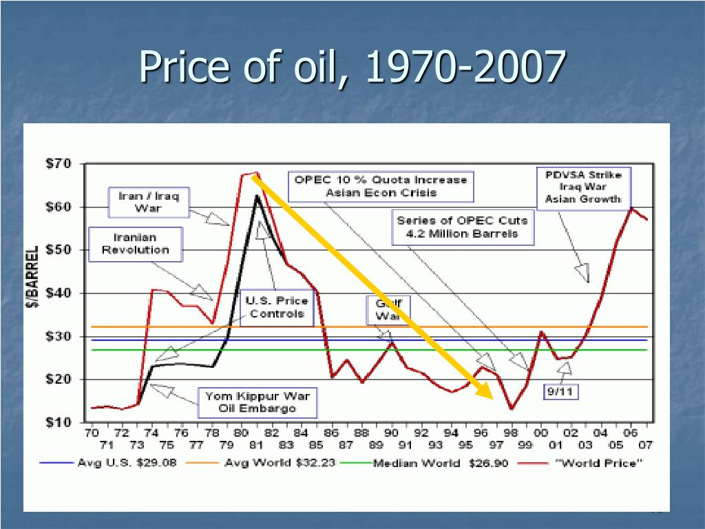 Price of oil, 1970-2007