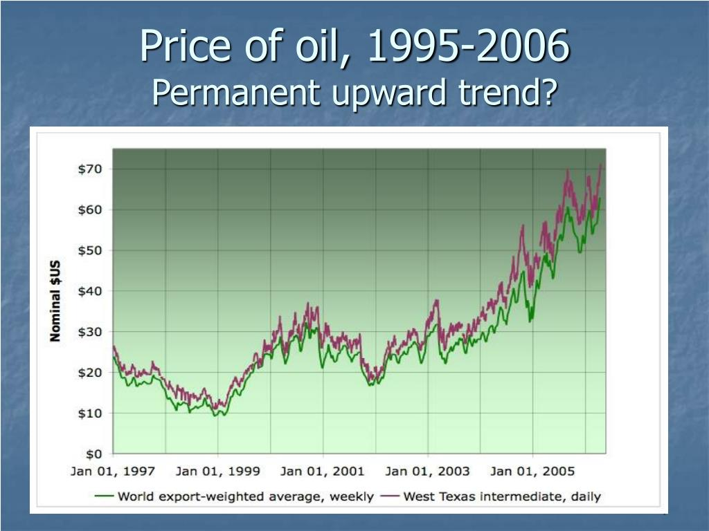 Price of oil, 1995-2006